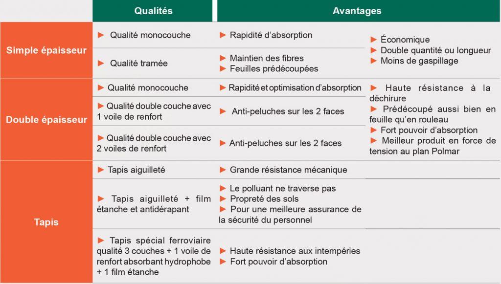 Tableau des avantages et qualités des absorbants