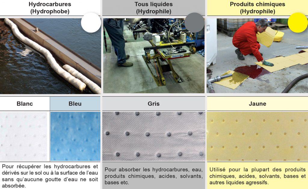 Les différents types d'absorbants