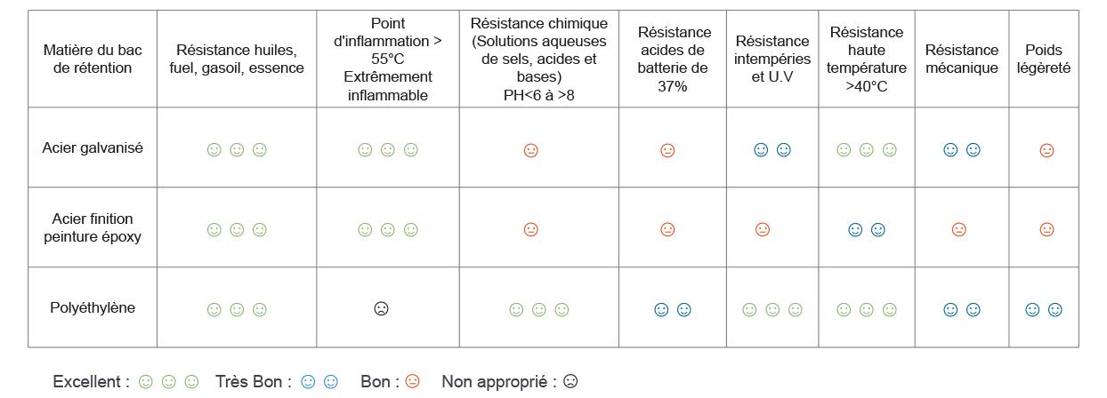 Comparaison des bacs de rétention selon le matériaux