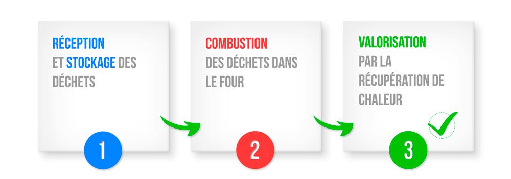 Infographie des trois étapes de l'incinération des déchets