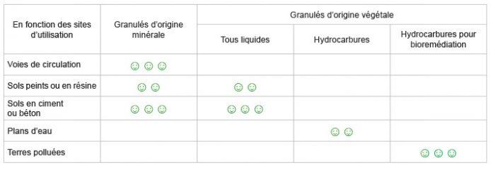granulés absorbants tableau comparatif comment choisir